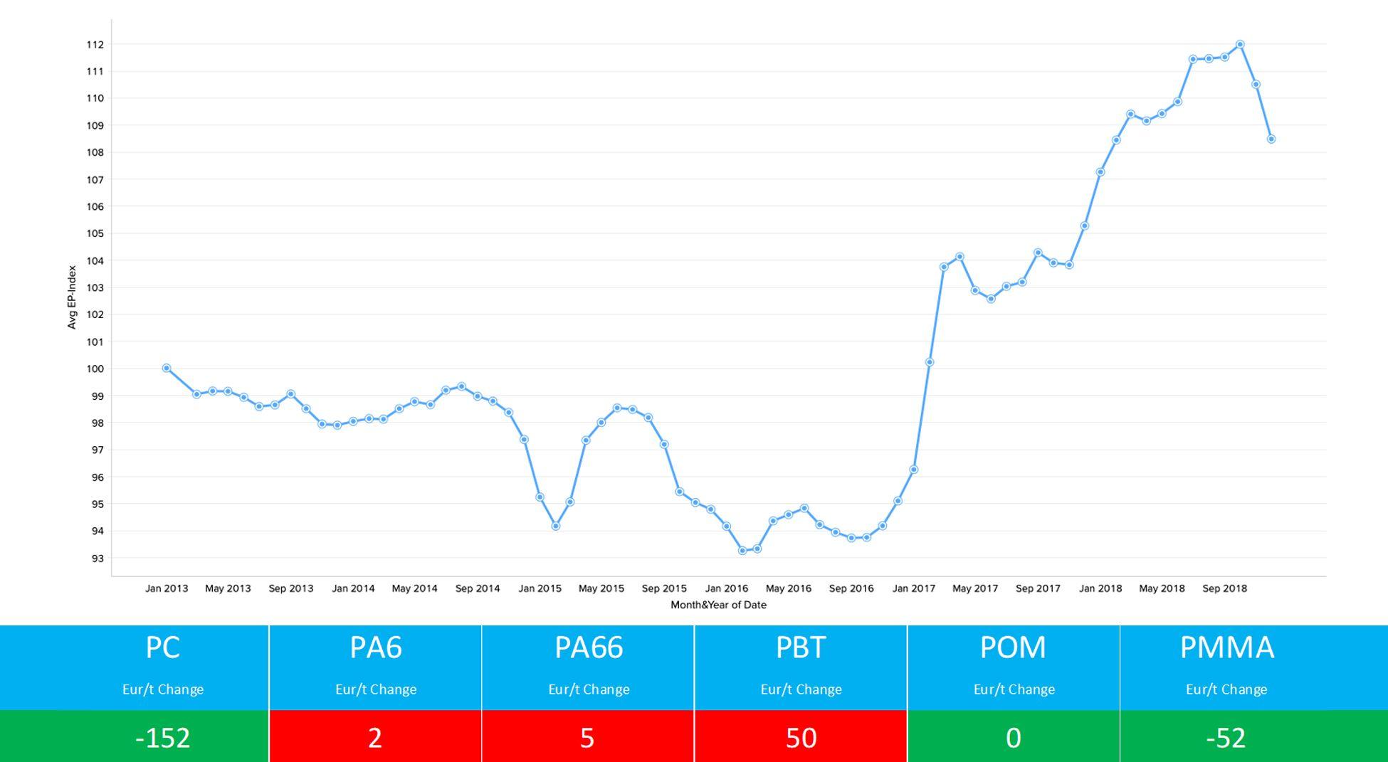 polymer pricing engineering thermoplastics