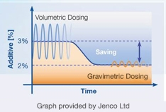 jenco-graph