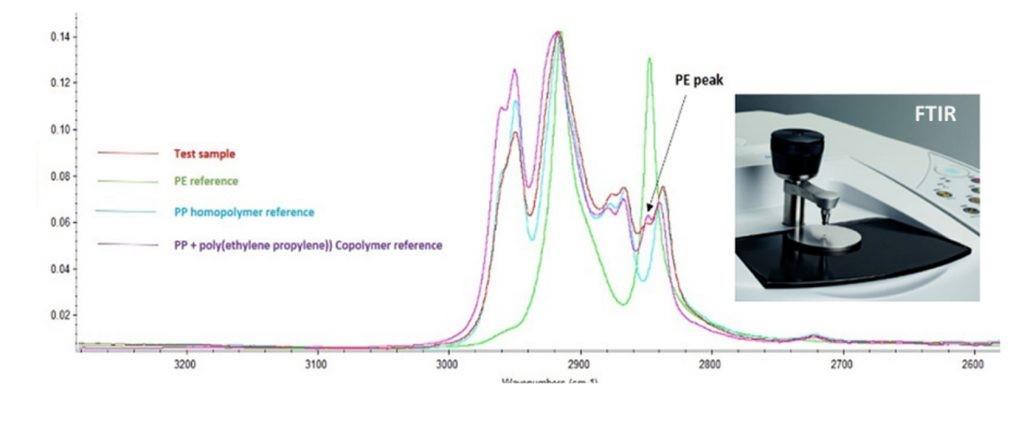 Figure 1. FTIR spectra and the FTIR unit (onset)