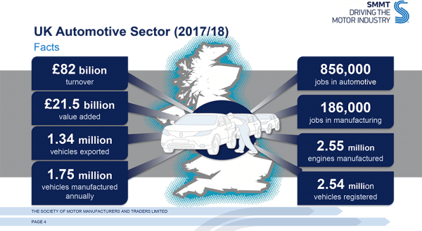 Automotive sector stats