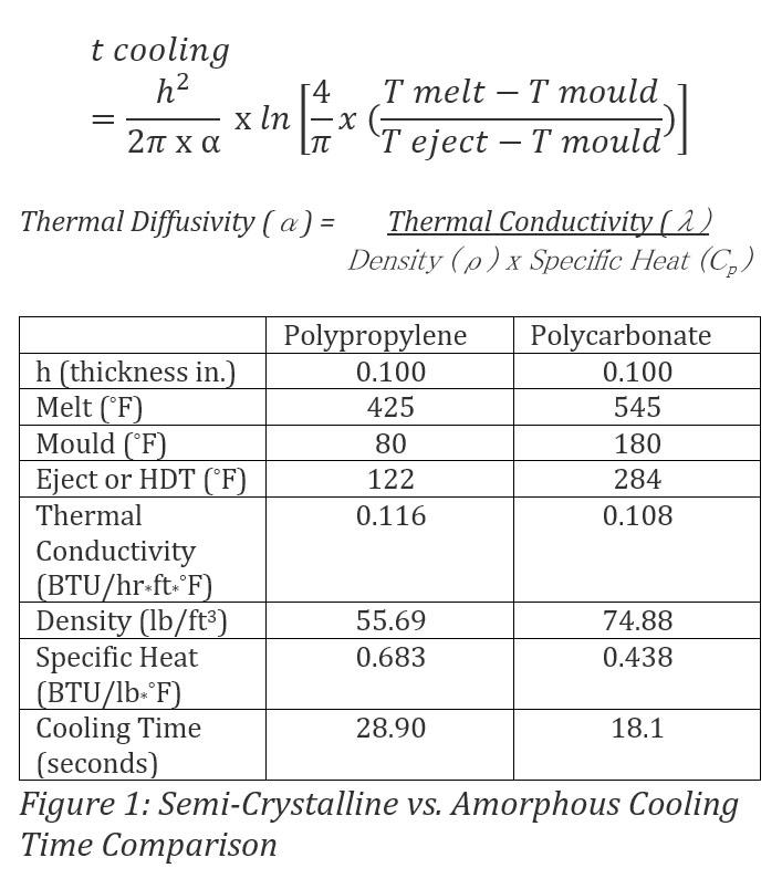 Fig 1: Semi-crystalline vs Amorphus Cooling Time Comparison