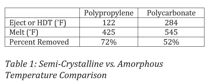 Table 1: Semi-crystalline vs Amorphous Temperature Comparison