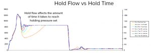 Figure 1: Second Stage Speed vs. Machine Response