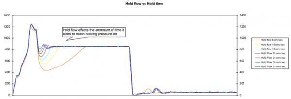 Graph: Second Stage Speed vs Machine Response