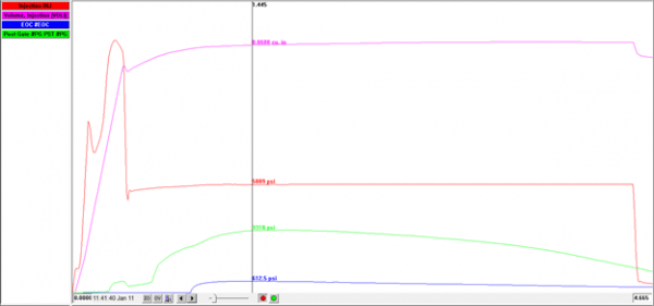 Graph: Increased Second Stage Speed vs Cavity psi