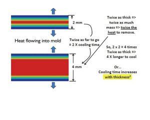 Image-2-RJG-Cooling-Time