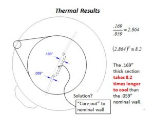 RJG Thermal Results