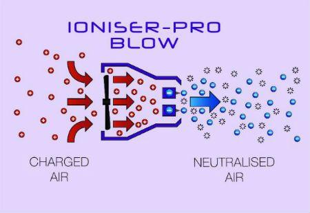 Ioniser-Pro Static Neutral - Anti static equipment process